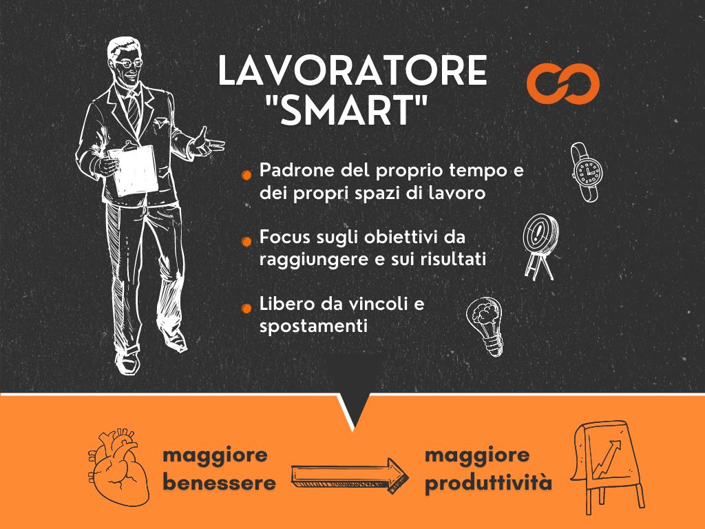 Descrizione del lavoratore in smart working