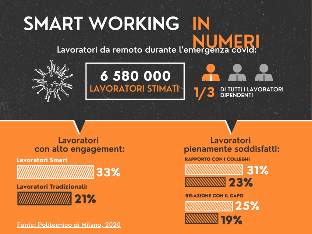 Tutti i numeri dello smart working