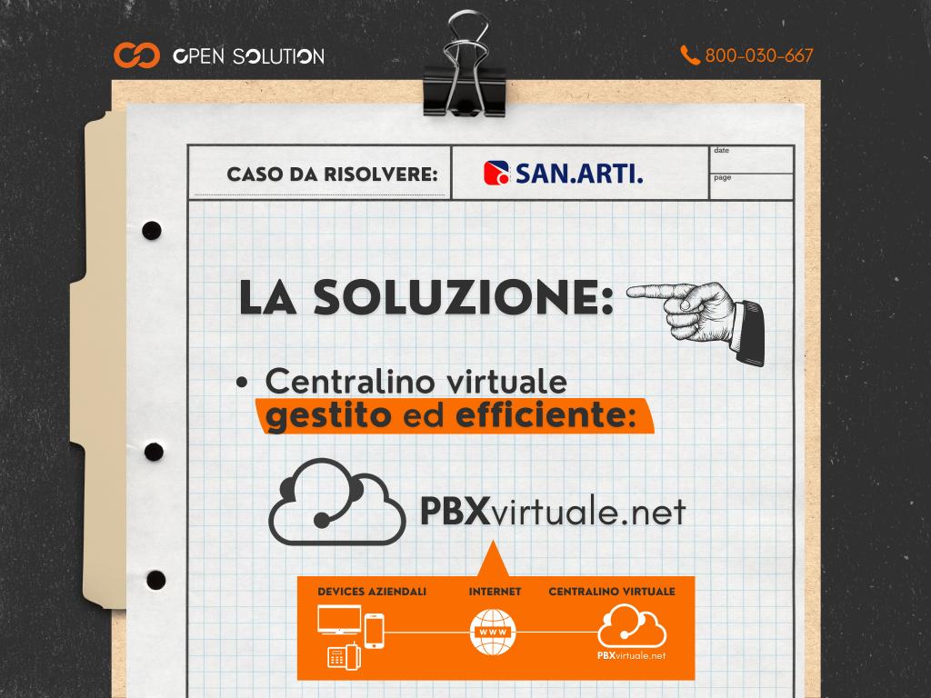 La soluzione ideal per San.Arti. era il nostro centralino PBX Virtuale, che consente di utilizzare qualsiasi dispositivo connesso a Internet in modo semplice ed efficiente.